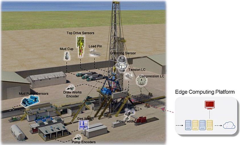 使用 Simulink Real-Time 在石油钻塔上进行工业物联网部署的原型。图像由 National Oilwell Varco 提供