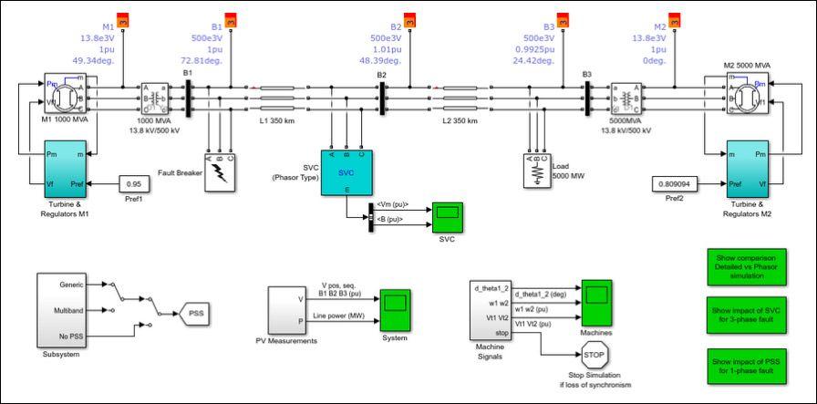 电网的 Simulink 数字孪生模型
