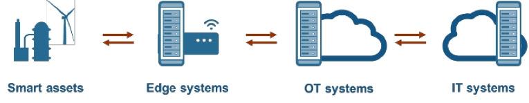 物联网拓扑结构 – 在任何对应用有意义的位置实现数字孪生。
