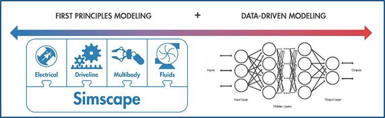 数字孪生的建模方法 – 第一性原理和数据驱动。