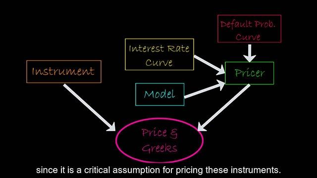 此视频简要介绍了用于 R2020a 版本中提供的金融工具定价的基于对象框架,使客户能够简化定价工作流,并对投资组合中的各种金融工具进行总体定价。