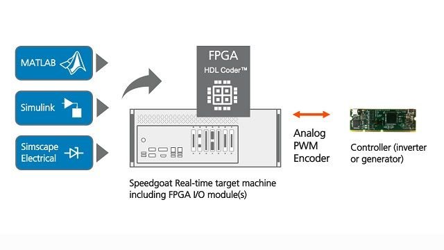 Watch this video of a hardware-in-the-loop (HIL) simulation of a motor and inverter running on an FPGA at a time-step of 1 µs.