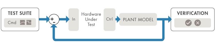 Hardware-in-the-loop (HIL) simulation setup.