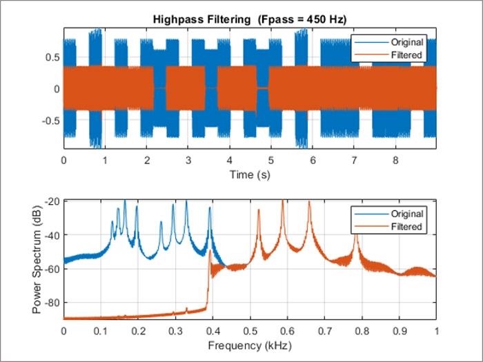 Filter design assistant high pass filter