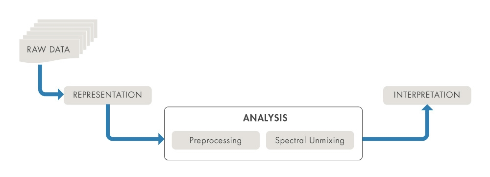A typical hyperspectral image processing workflow, which involves representing, analyzing, and interpreting information contained in the hyperspectral images.