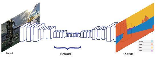 Schematic of semantic segmentation technique.