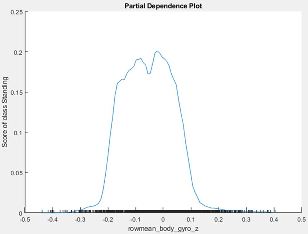 Figure 3: Partial dependence plot showing whether x1 is above or below 3000, which makes a big difference on the prediction