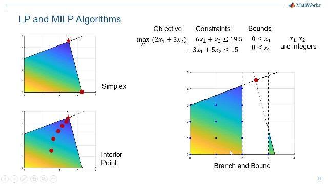 所有主要行业的工程师和科学家,均借助优化来寻找问题的更优解。在此网络研讨会中,将重点介绍以下 MathWorks 优化产品:MATLAB、Optimization Toolbox 和 Global Optimization Toolbox。