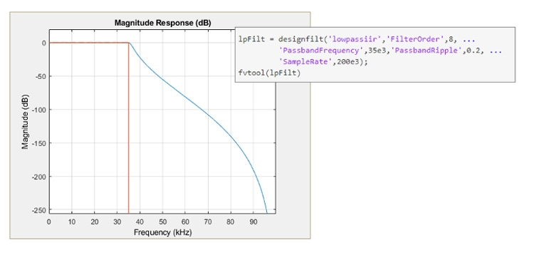 Design specifications and response of a low-pass Chebyshev Type I IIR filter in MATLAB.