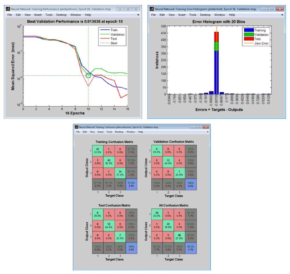 用于分析网络性能的预处理绘图。
