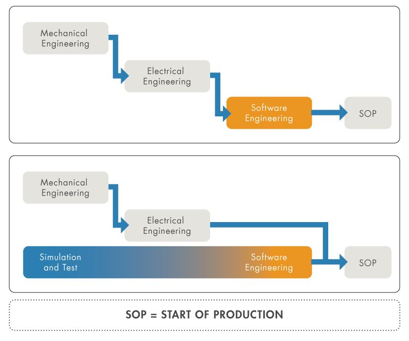 Figure 1: Traditional waterfall process and model-driven control design process, which uses PLC simulation and achieves earlier start of production.