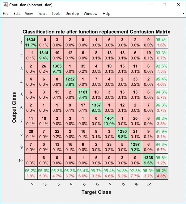Confusion matrix of the classification rate of a scaled MNIST (read article).