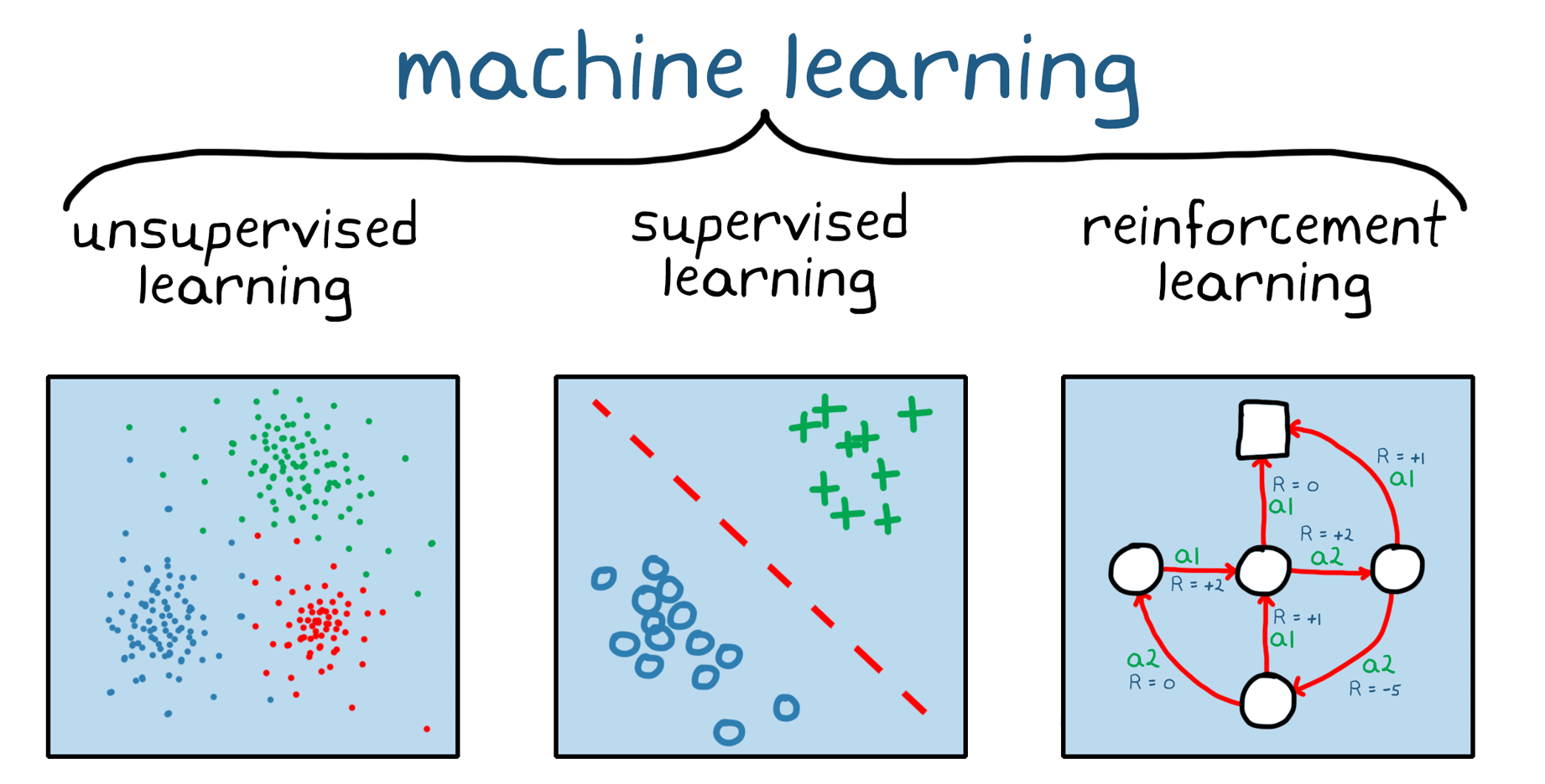 Figure 1. Three broad categories of machine learning: unsupervised learning, supervised learning and reinforcement learning