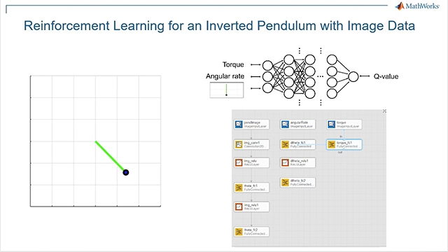 Use Reinforcement Learning Toolbox and the DQN algorithm to perform image-based inversion of a simple pendulum. The workflow is: 1) Create environment, 2) specify policy representation, 3) create agent, 4) train agent, and 5) verify trained policy.