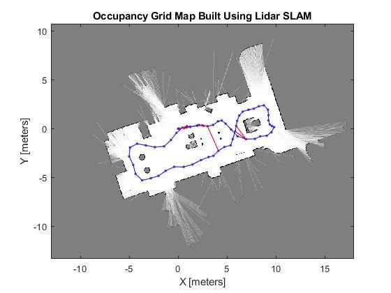 SLAM with 2D LiDAR