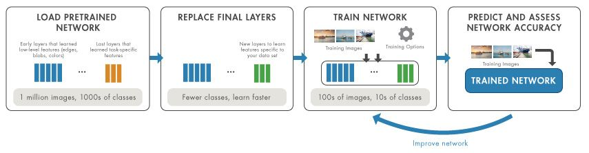 Transfer learning workflow: Load network, replace layers, train network, and assess accuracy.