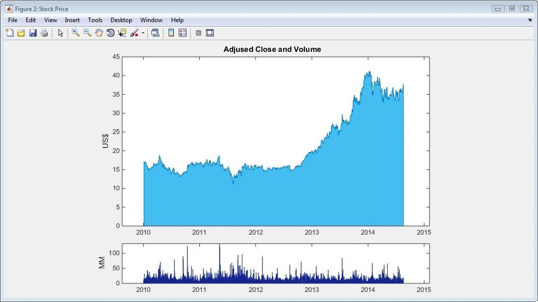 Adjusted Close and Volume plot for a stock