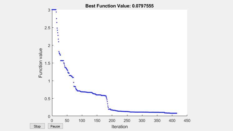 Optimize using a particle swarm