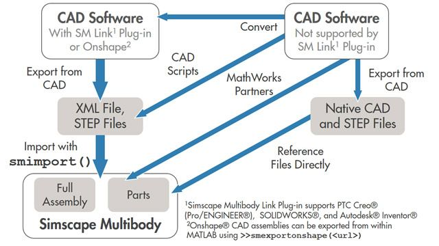 Importing CAD Parts and Assemblies to Simscape