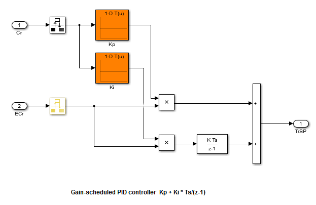 set up simulink models for gain scheduling