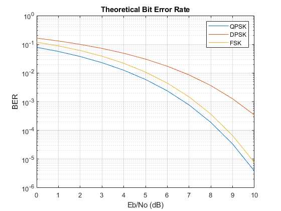 Bit error rate (BER) for uncoded AWGN channels - MATLAB