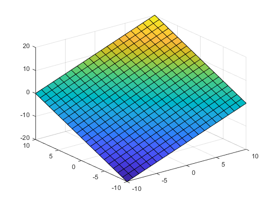 FFT plot in Matlab, accuracy - Signal Processing Stack