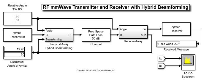 Modeling an RF mmWave Transmitter with Hybrid Beamforming