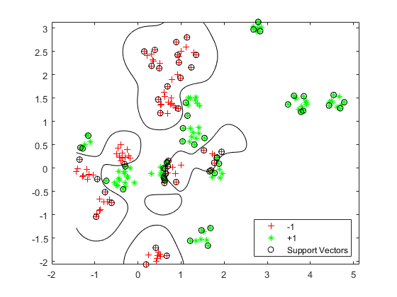 Full example of multipleclass SVM with crossvalidation