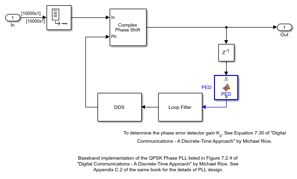 QPSK Receiver Using Analog Devices AD9361/AD9364 - MATLAB