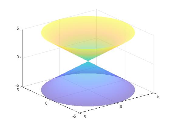 绘制三维隐大学-MATLABfimplicit3-MathWo学室内设计上哪所最好函数图片