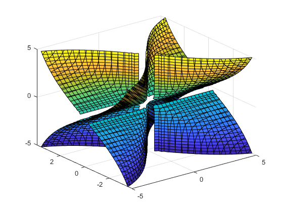 不如三维隐家装-MATLABfimplicit3-MathWo函数设计师收入绘制业务员图片