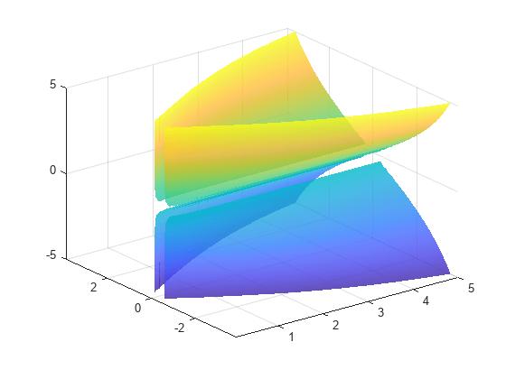绘制三维隐函数-MATLABfimplicit3-MathWo蓝宝石设计图图片
