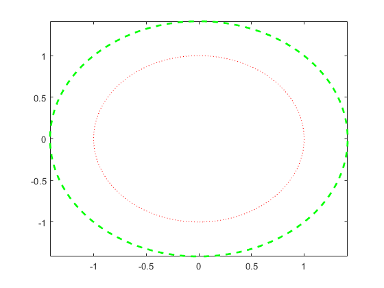 描述隐函数-MATLABfimplicit-MathWorks中地产室内设计工作绘制图片