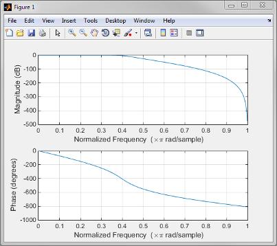 Matlab filter常用函數- IT閱讀