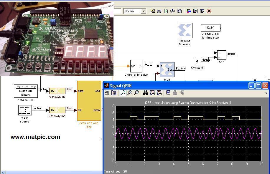 Digital Modulation in FPGAs Xilinx using system generator (ASK, BPSK