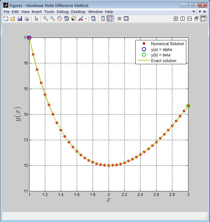 Nonlinear Finite Difference Method - File Exchange - MATLAB Central