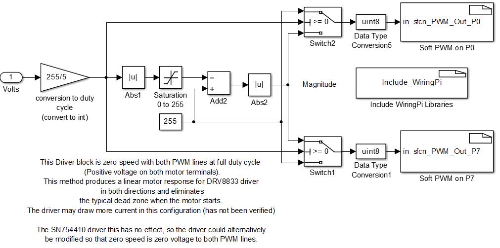 Brilliant Raspberry Pi Dc Motor H Bridge Driver Block Sfunction File Wiring Cloud Cosmuggs Outletorg