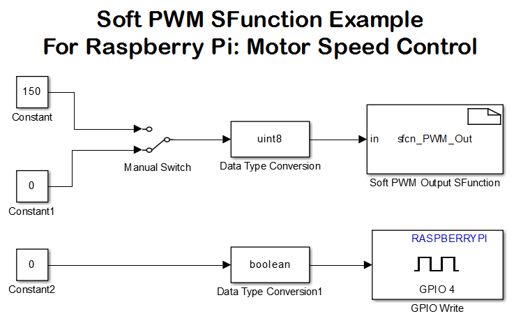 raspberry pi pwm driver block sfunction file exchange matlab central rh ww2 mathworks cn Funny Not Working Not Working Meme