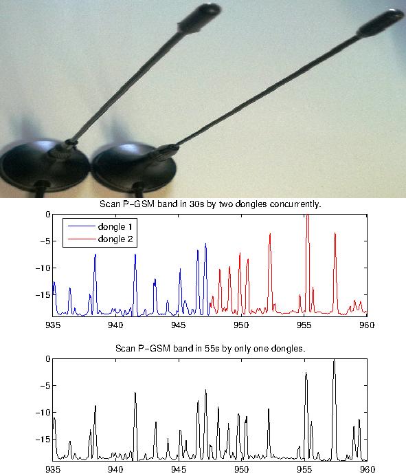 rtl-sdr: multi-dongles based flexible spectrum scanner