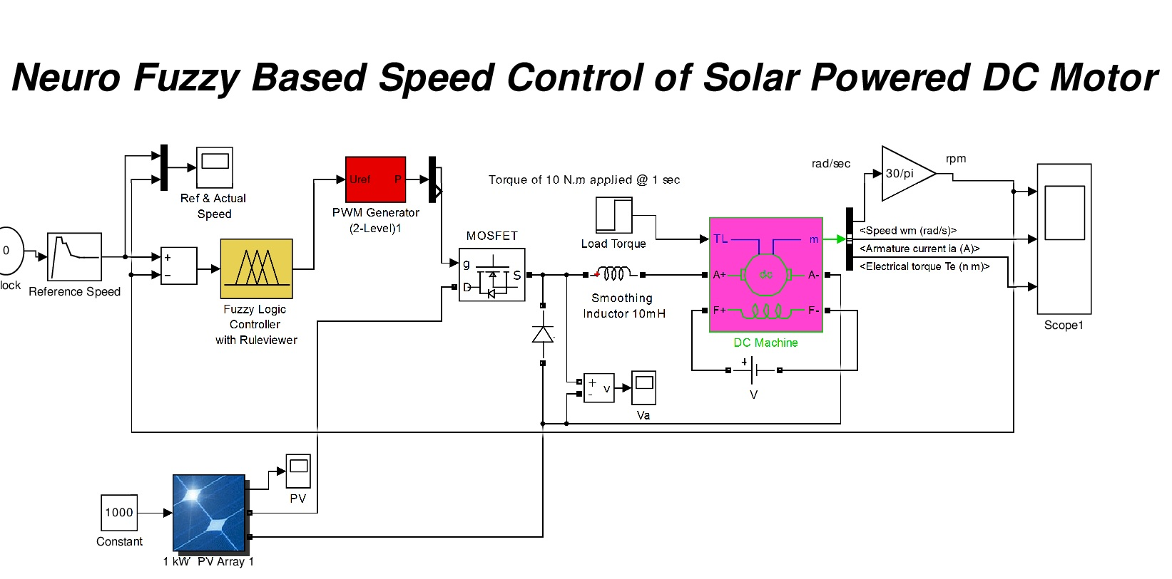 Neuro Fuzzy Based Speed Control Of Solar Powered Dc Motor File Controller Diagram Image Thumbnail