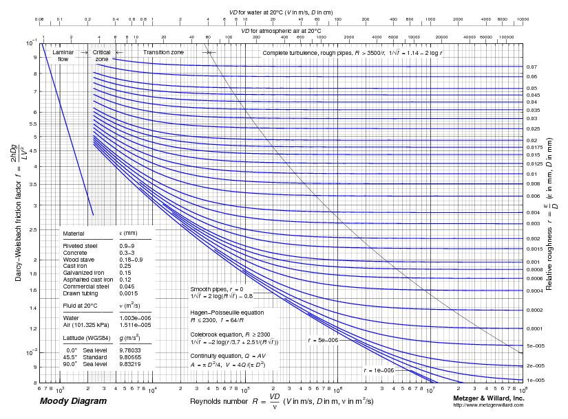 Moody diagram file exchange matlab central image thumbnail ccuart Choice Image