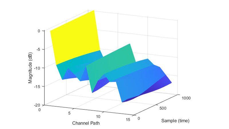 TDL 信道模型路径增益。