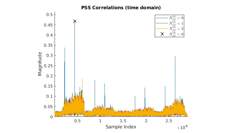 BCH 解码和 MIB 解析。