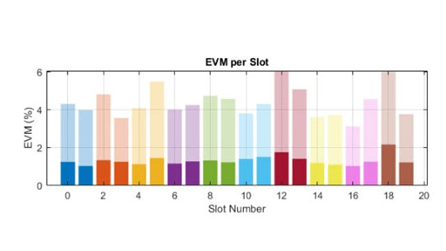5G NR RF 发射机的 EVM 性能。