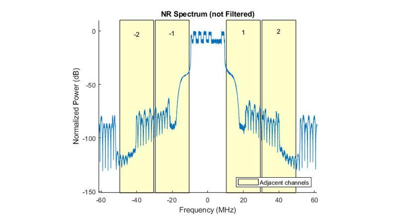 5G NR 测试模型 ACLR 测量。