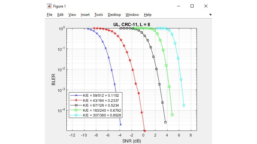 5G NR 极化编码。
