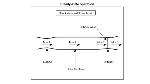 使用 ISA 模型的超音速风洞示例。