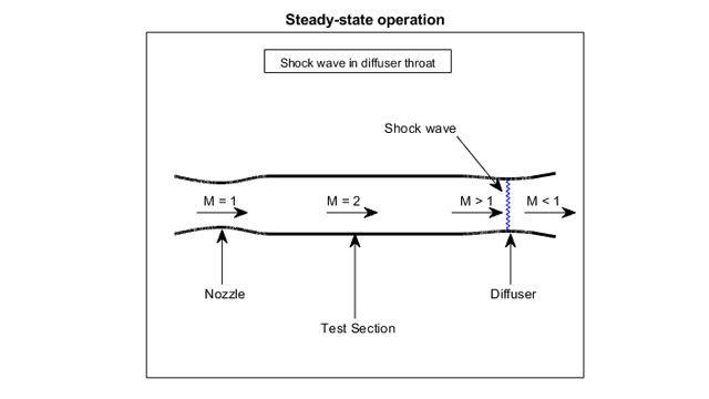 超音速风洞试验段的可视化。