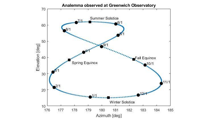 在格林威治天文台观测的日行迹图。