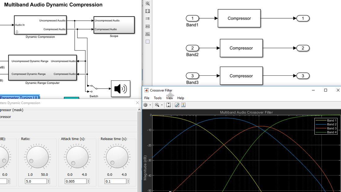 包含 Simulink 模型的可视化(显示模型层次结构中不同级别上的模块和子系统)、滤波器响应图,以及带有交互式旋钮、可以调整参数值的用户界面。